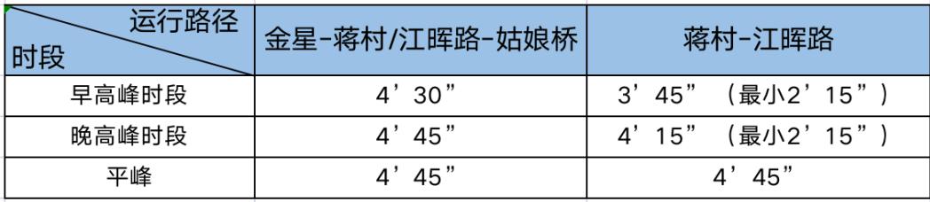 杭州地铁5号线增开区间车,乘坐地铁、公交车要出示健康码!