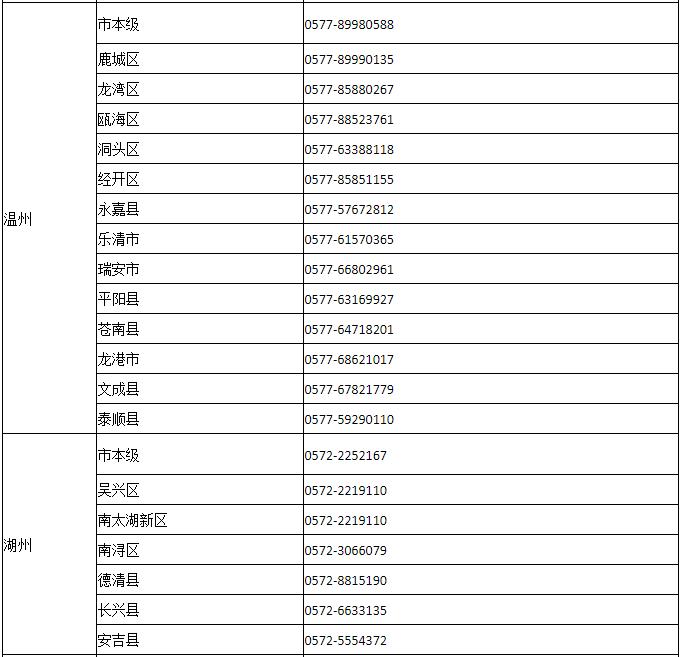 """杭州、湖州、温州、金华、衢州五市公安机关正式推出""""区域通办""""便民举措!图3"""