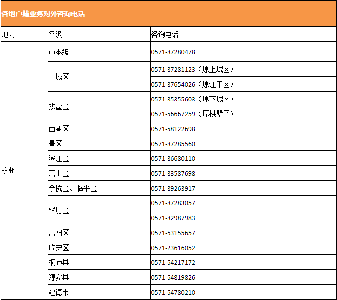 """杭州、湖州、温州、金华、衢州五市公安机关正式推出""""区域通办""""便民举措!图2"""